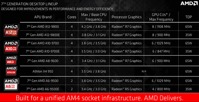 AMD A-Series Comparison Chart